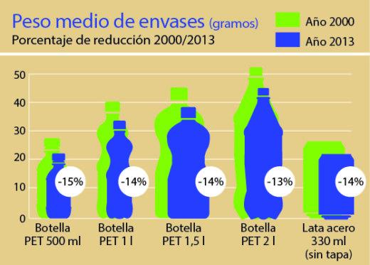 Grafico envases 2013