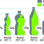 Gráfico aligeramiento envases 2015
