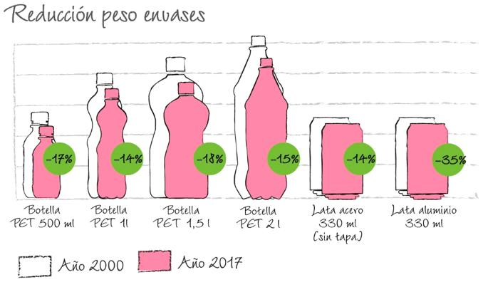 Gráfico que muestra la reducción en el peso de los embases de bebidas refrescantes