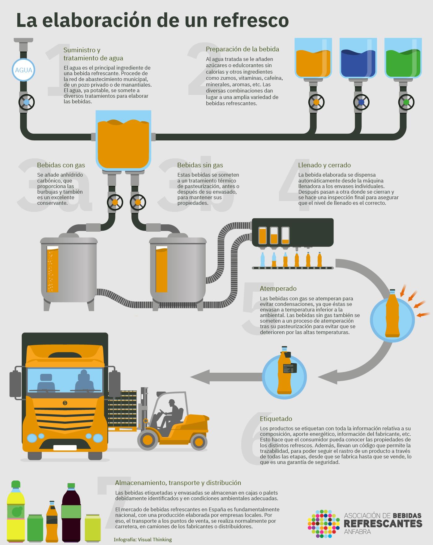 La elaboración de un refresco. infografia