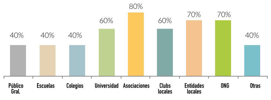 Entidades sociales beneficiarias de nuestra actividad