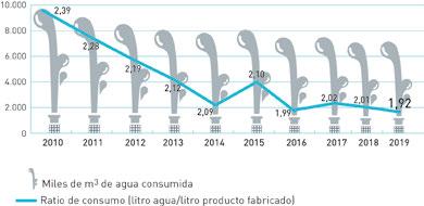 Refrescos. Evolución del ratio consumo de de agua por unidad producida. 2010-2019