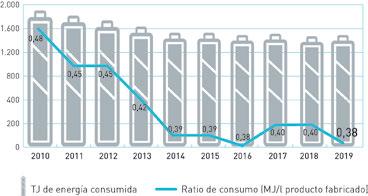 Reducción del ratio de consumo de energía de 2010 a 2019